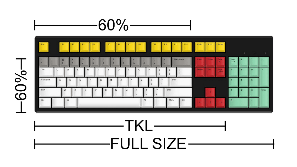 Stock Mechanical Keyboard layout comparison showing Full size, TKL and 60% layouts